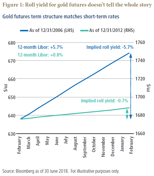 Figure 1 is a graph that shows the roll yields for gold in the market environments of 2006 and 2012. For 2006, the left-hand side shows a scale of gold prices from $630 to $680 an ounce. A blue line shows an upward sloping line, indicating an implied roll yield of negative 5.7% over the period February 2006 to February 2007. For gold in 2012, prices are scaled on the right-hand side of the graph, with a range from $1660 to $1760. An upward sloping line, shaded in teal, shows an implied roll yield of negative 0.7%.